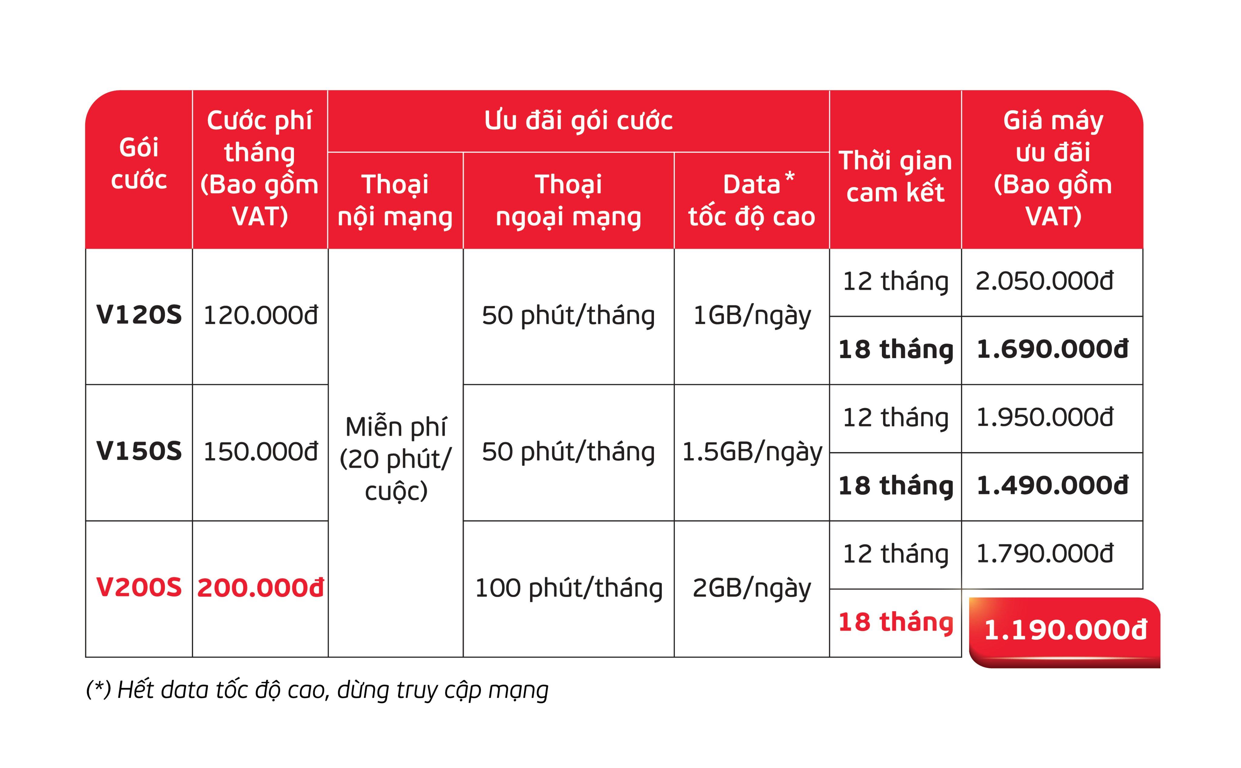 Bảng giá ưu đãi Galaxy M02