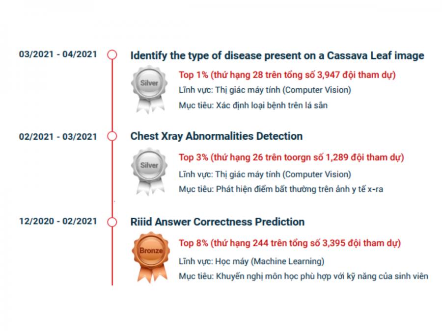 Nhóm cũng đã đạt được rất nhiều cuộc thi khác trên Kaggle, với thứ hạng ngày một nâng cao