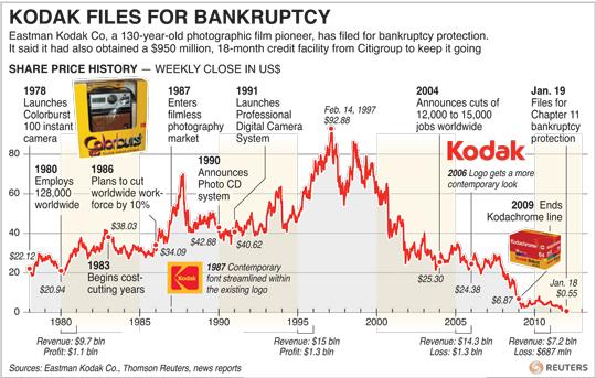 kodak-bankruptcy